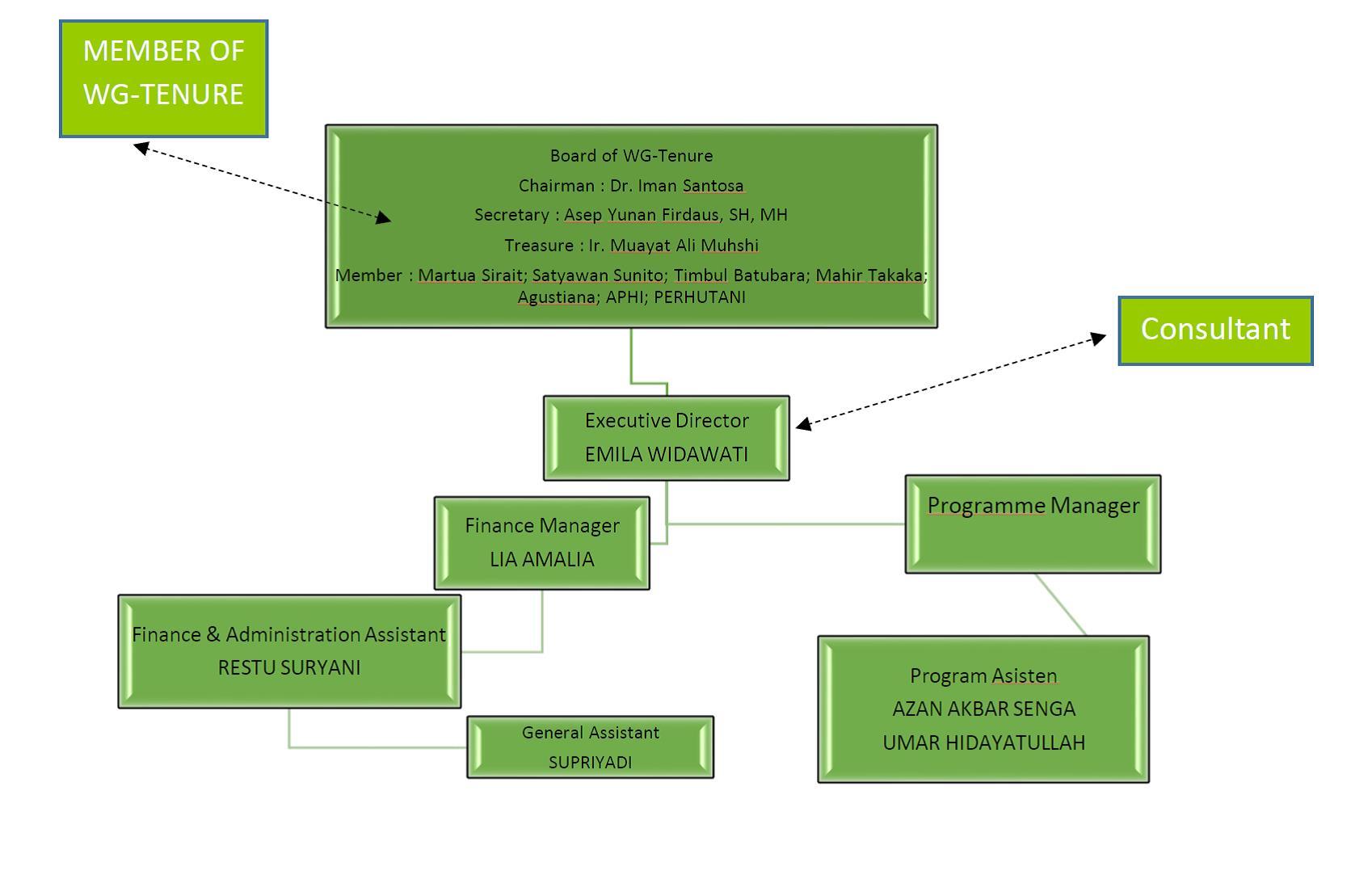 struktur Badan Organisasi WG Tenure_new