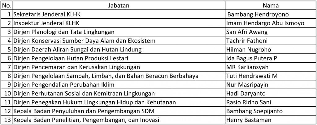 struktur KLHK Mei 2015_rev